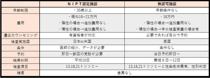 NIPT認定施設と無認可施設比較表