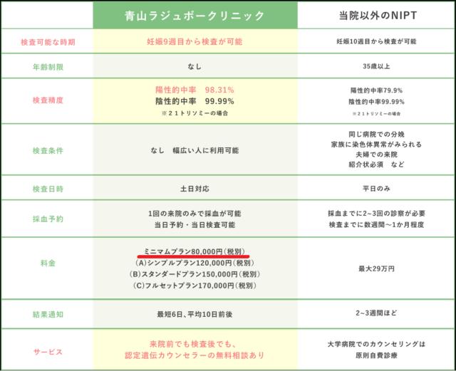 青山ラジュボークリニックの比較