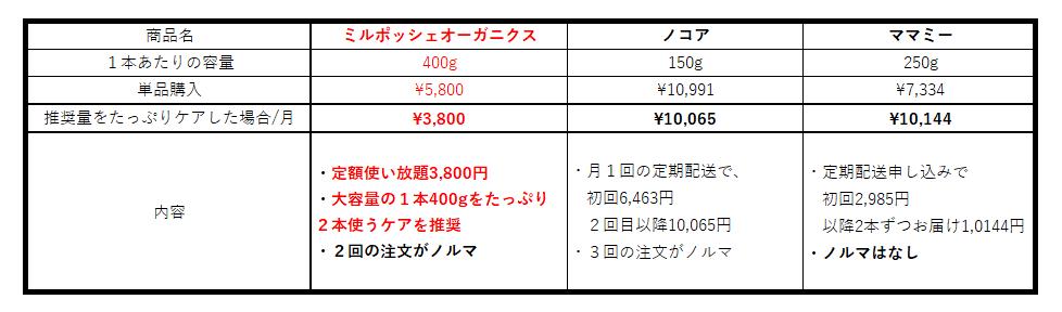 妊娠線クリームの価格比較 ミルポッシェオーガニクス ノコア ママミー
