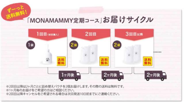 妊娠線クリーム【MONA MAMMY(モナマミー)】のお届けサイクル紹介